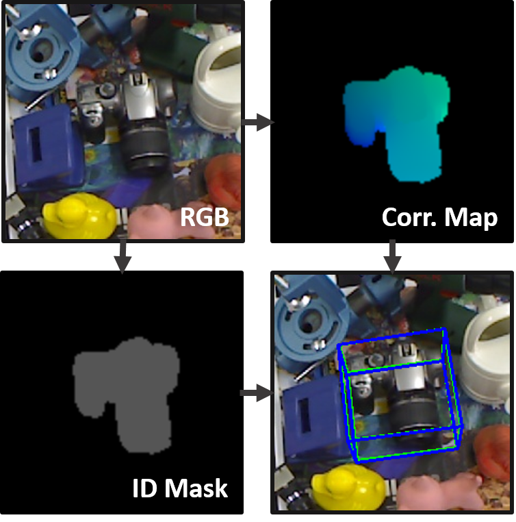 DPOD: Dense 6D Pose Object Detector in RGB images