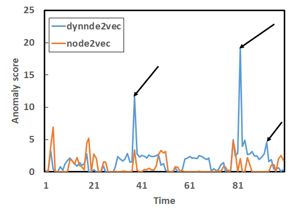 dynnode2vec: Scalable Dynamic Network Embedding