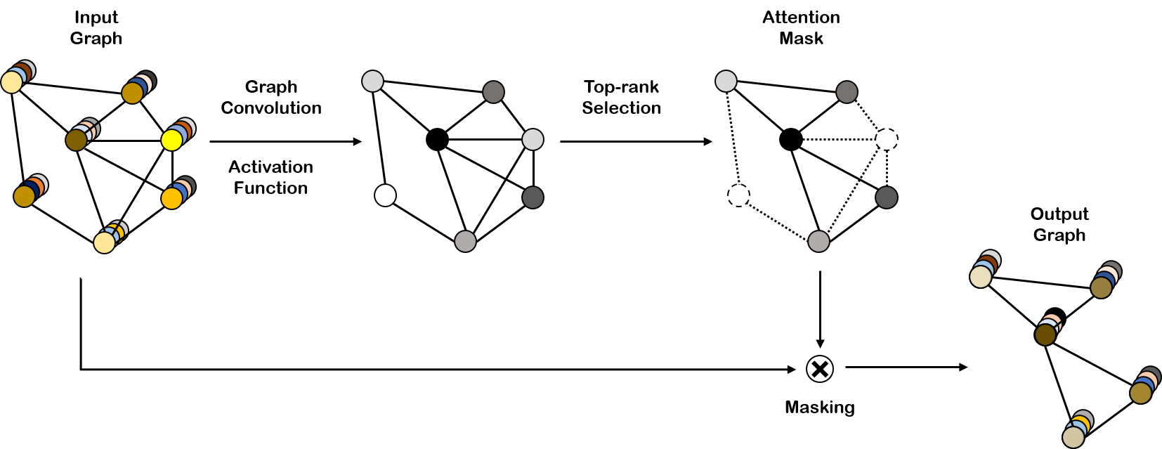 Self-Attention Graph Pooling