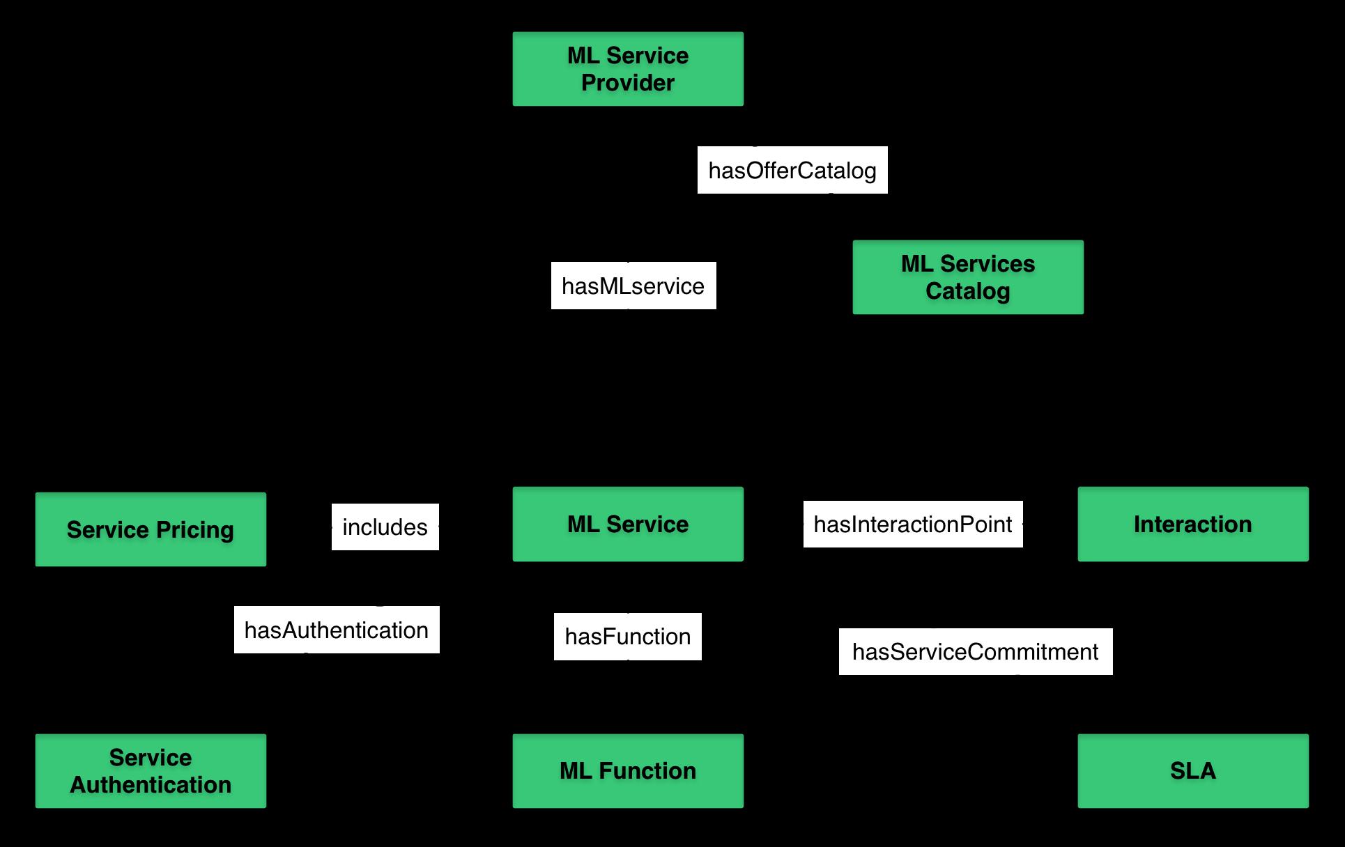 Semantics of Data Mining Services in Cloud Computing
