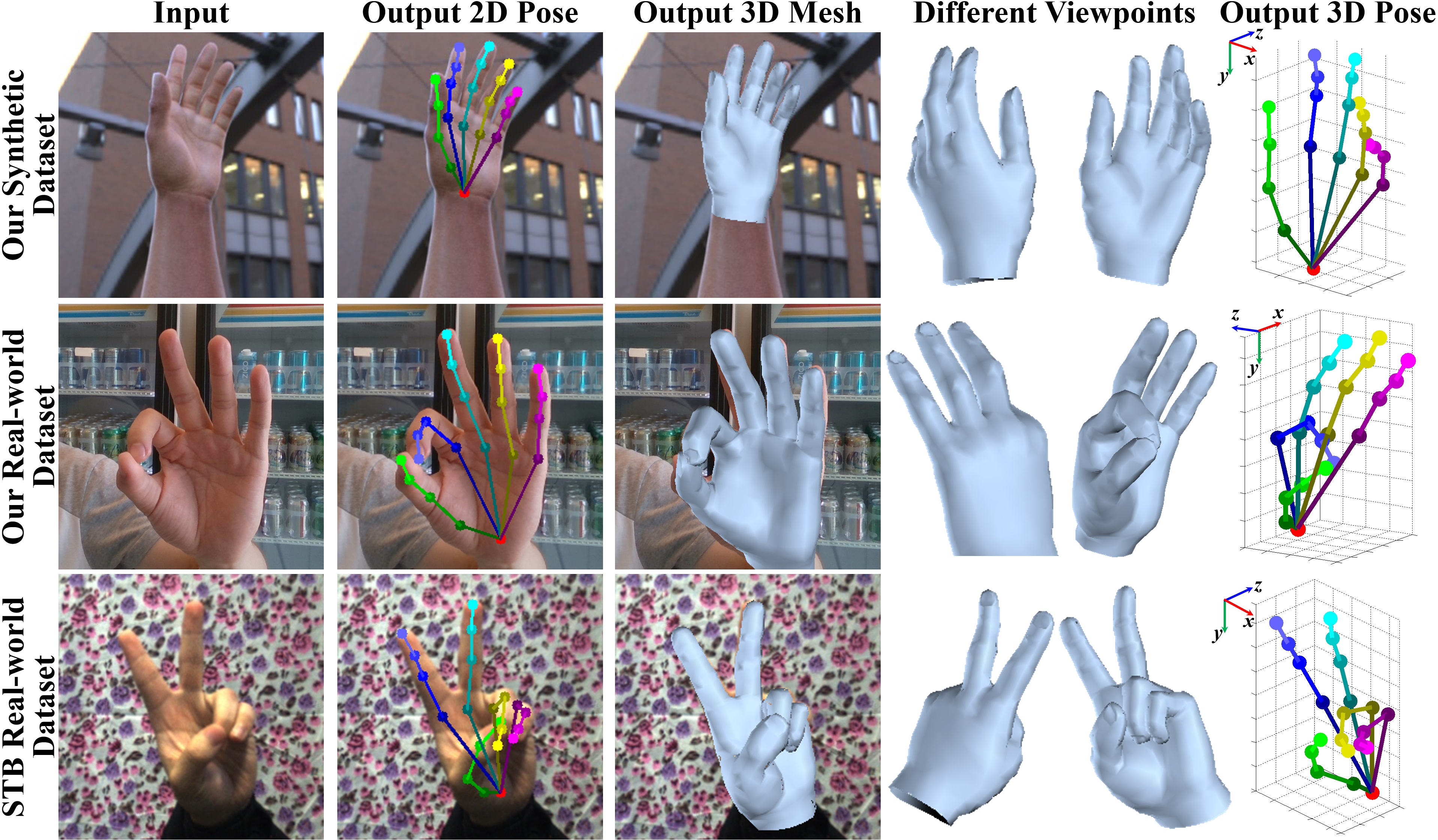 3D Hand Shape and Pose Estimation from a Single RGB Image
