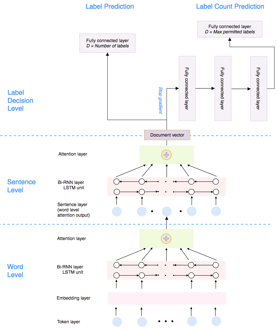 ML-Net: multi-label classification of biomedical texts with deep neural networks
