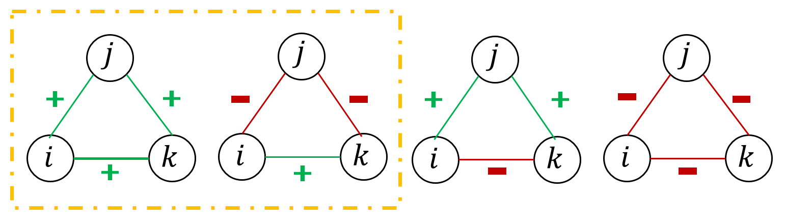 Signed Graph Attention Networks