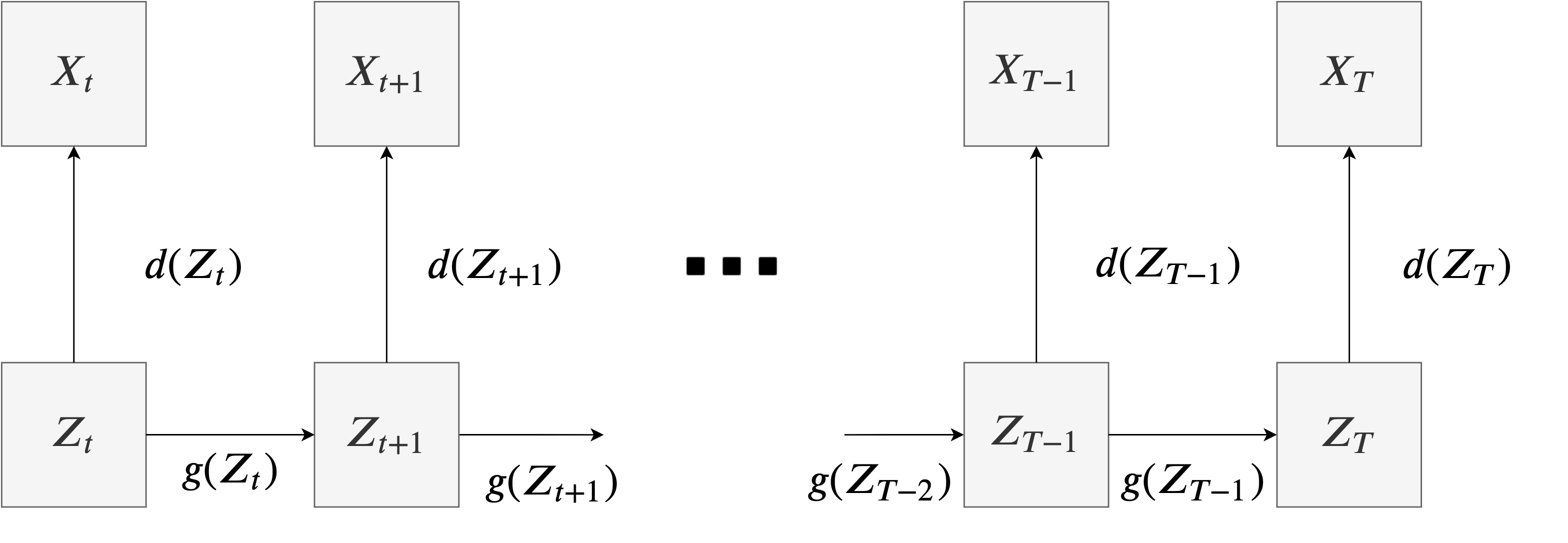 Financial Time Series Representation Learning
