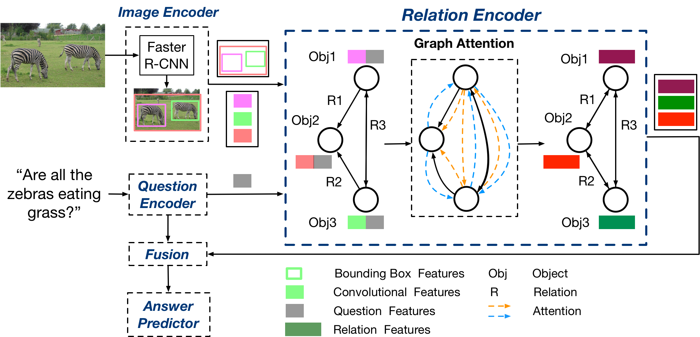 Relation-Aware Graph Attention Network for Visual Question Answering