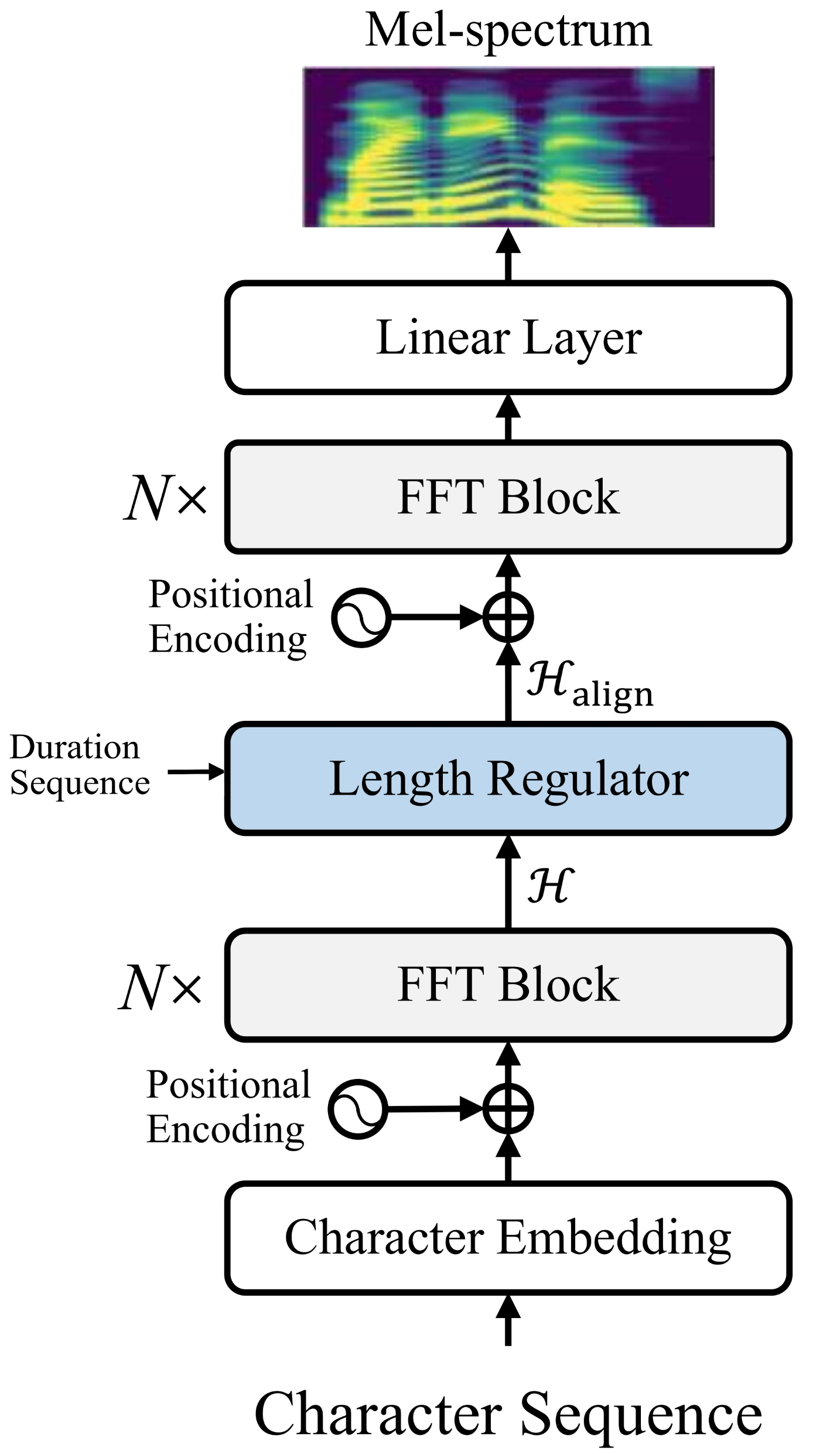 AlignTTS: Efficient Feed-Forward Text-to-Speech System without Explicit Alignment