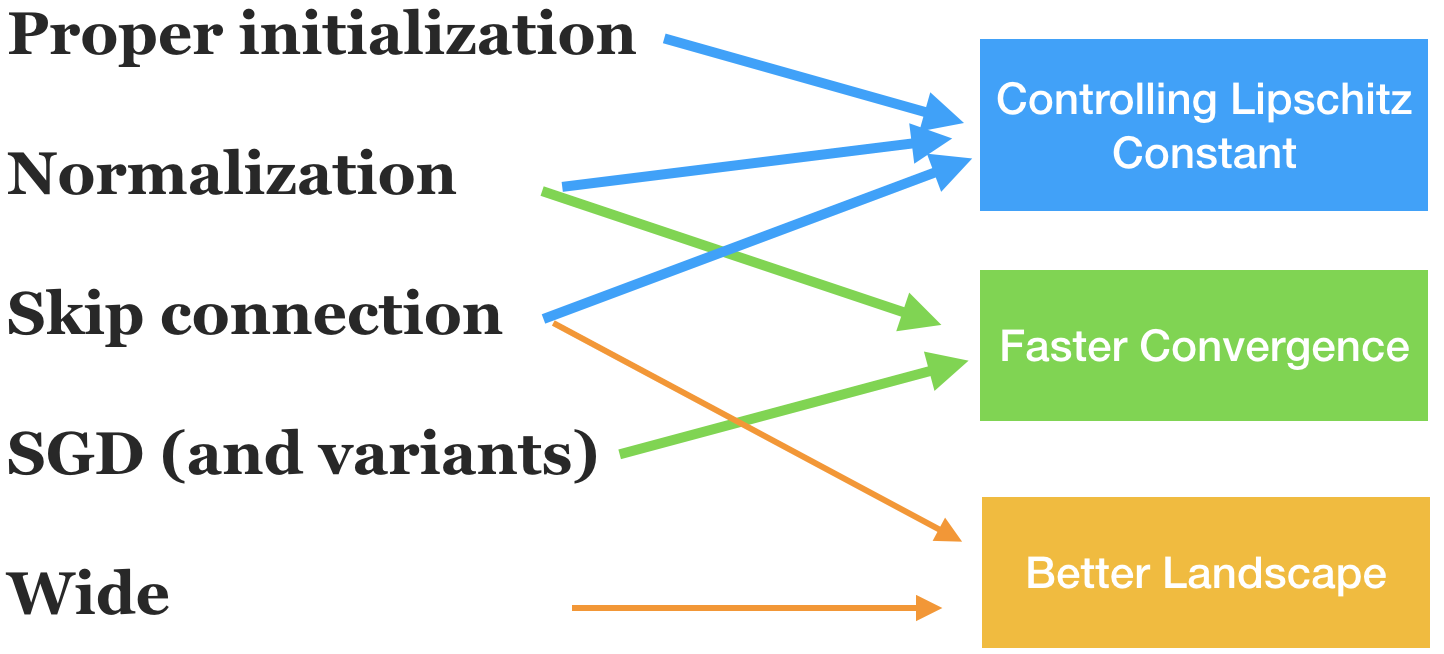 Optimization for deep learning: theory and algorithms