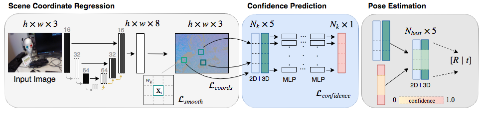 Scene Coordinate and Correspondence Learning for Image-Based Localization