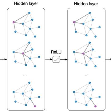 图卷积网络