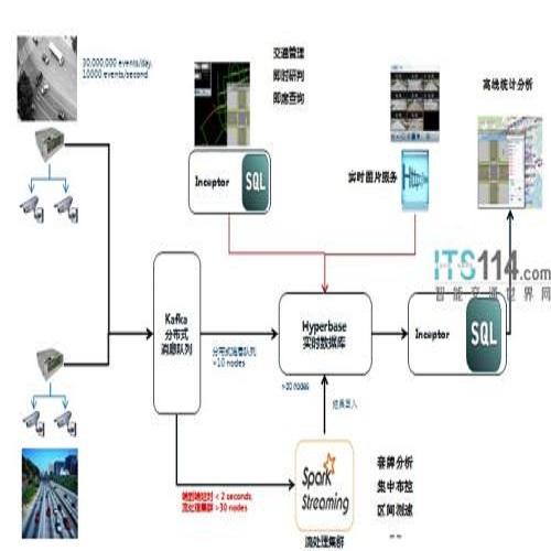 数据流处理框架