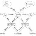 异构信息网络