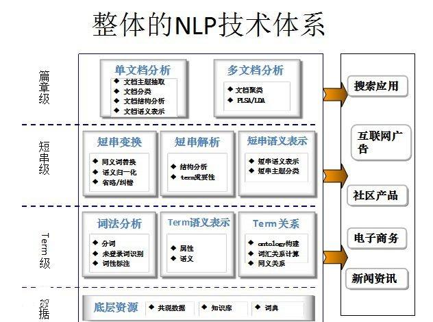 自然语言处理应用研究
