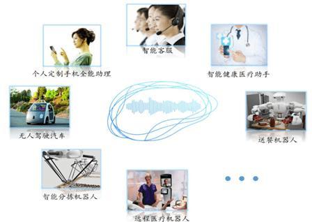人工智能产品以及公司