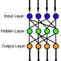 前馈神经网络