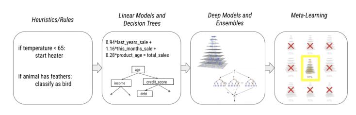 谷歌可解释人工智能白皮书,27页pdf,Google AI Explainability Whitepaper