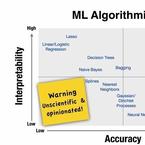 教程 | 算法太多挑花眼?教你如何选择正确的机器学习算法