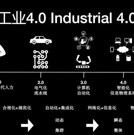 【数字化】制造业数字化转型的实战路线图