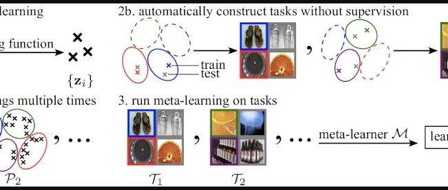 Unsupervised Learning via Meta-Learning