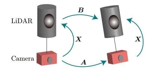 【泡泡一分钟】基于运动估计的激光雷达和相机标定方法