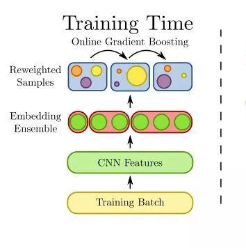 【论文推荐】最新5篇度量学习(Metric Learning)相关论文—人脸验证、BIER、自适应图卷积、注意力机制、单次学习