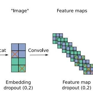 【论文推荐】最新六篇知识图谱相关论文—Zero-shot识别、卷积二维知识图谱、变分知识图谱推理、张量分解、推荐