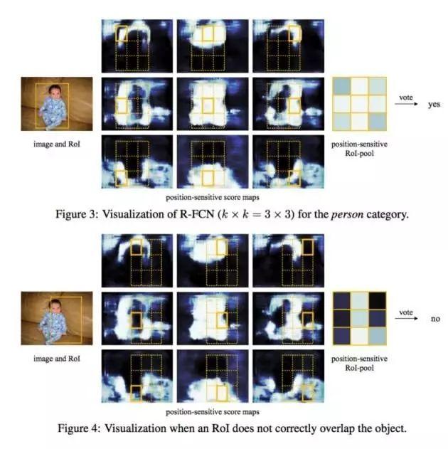 斯坦福:「目标检测」深度学习全面指南