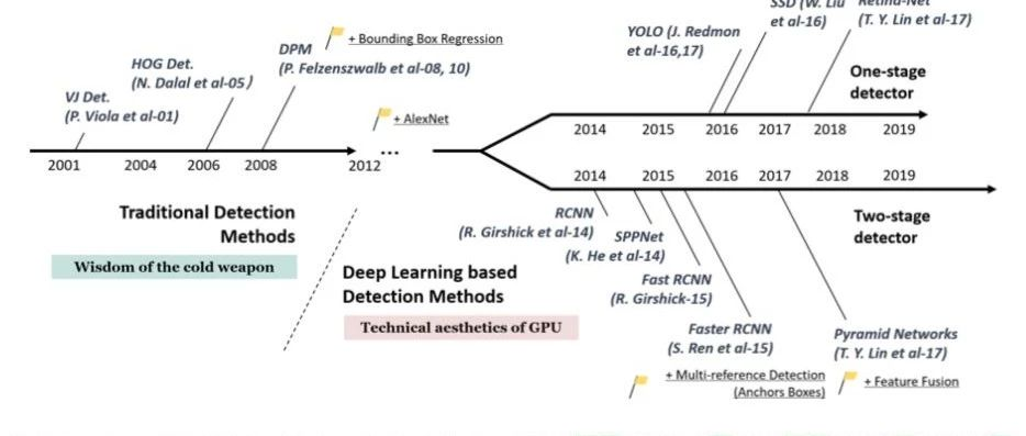 目标检测技术二十年综述