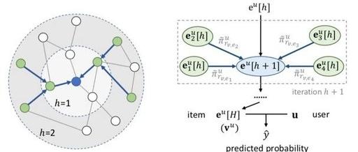 论文浅尝   基于知识图谱中图卷积神经网络的推荐系统
