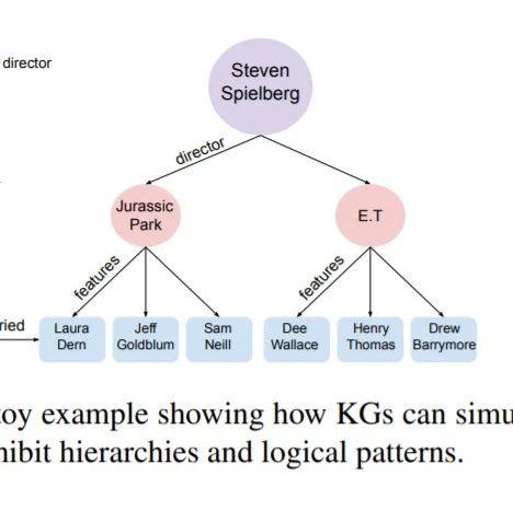 【ACL2020-斯坦福】低维双曲知识图谱嵌入,Low-Dimensional Hyperbolic KGE