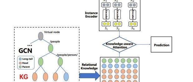 论文浅尝   利用知识图谱嵌入和图卷积网络进行长尾关系抽取