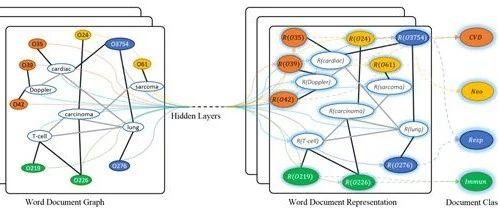 图卷积神经网络(GCN)文本分类详述