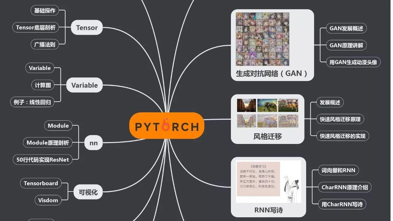 【书籍】深度学习框架:PyTorch入门与实践(附代码)