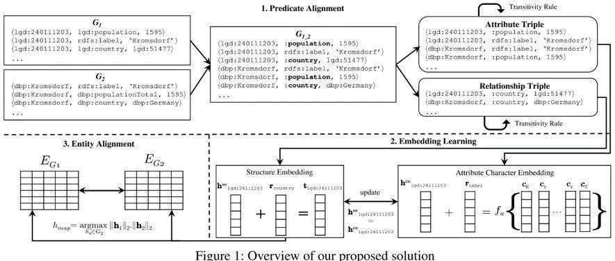 论文浅尝   基于属性嵌入的知识图谱间实体对齐方法