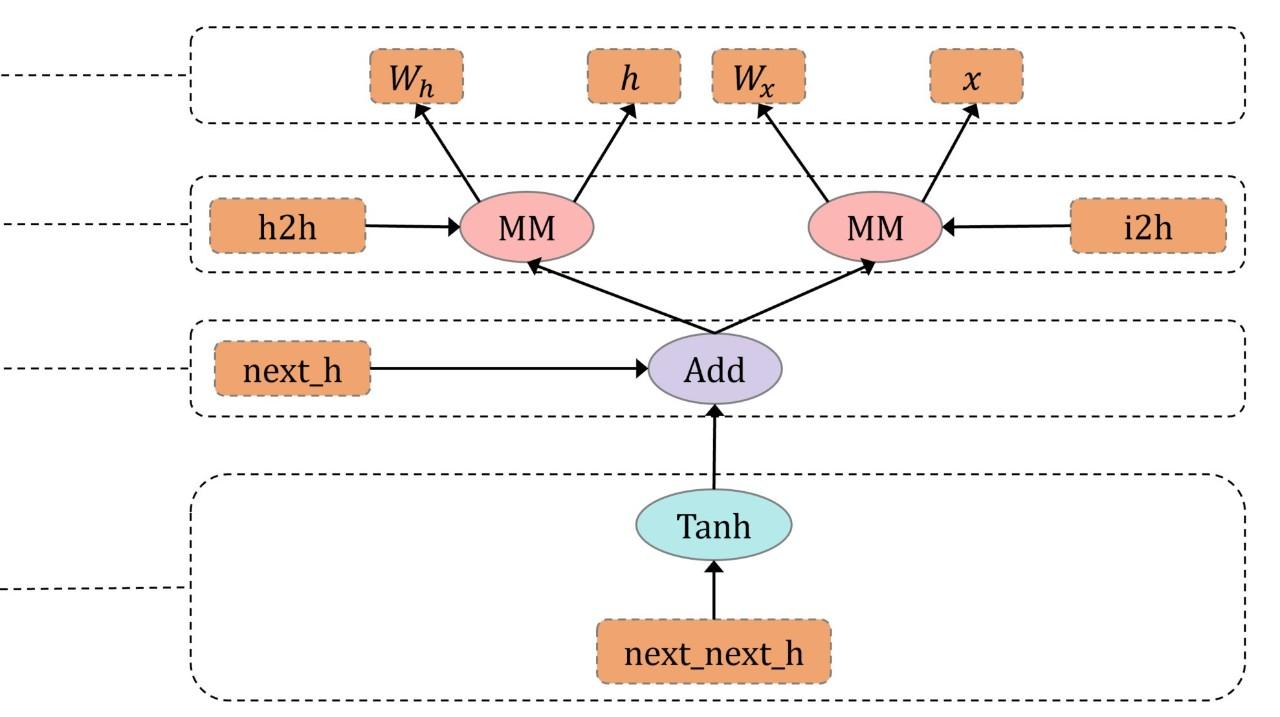 【最新PyTorch0.4.0教程01】PyTorch的动态计算图深入浅出
