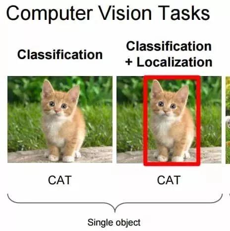 计算机视觉近一年进展综述