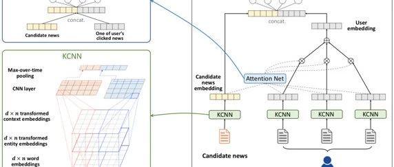 论文浅尝   DKN: 面向新闻推荐的深度知识感知网络