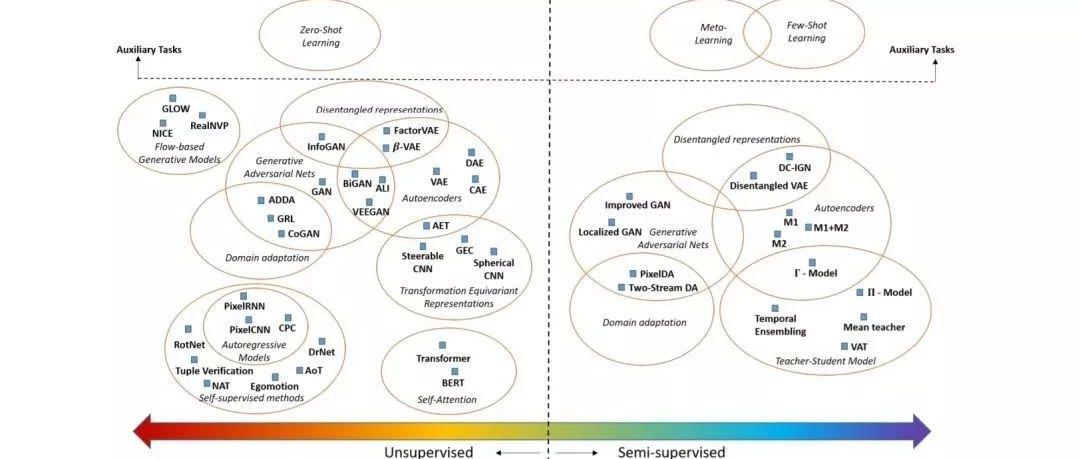 大数据时代小样本如何学习?看这篇最新《小样本学习方法综述》论文