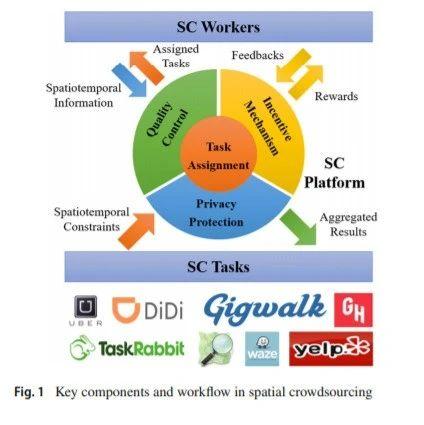 最新《空间众包》综述论文,34页pdf