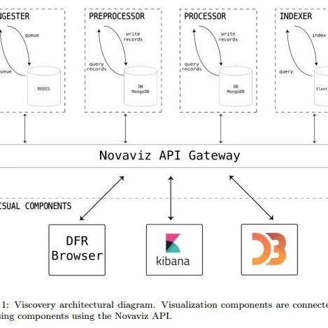 【论文推荐】最新六篇主题模型相关论文—动态主题模型、主题趋势、大规模并行采样、随机采样、非参主题建模