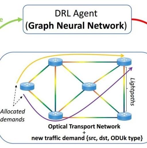 当深度强化学习遇见图神经网络
