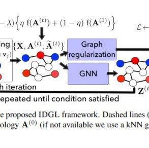 【NeurIPS2020】迭代深度图学习的图神经网络:更好和鲁棒的节点嵌入