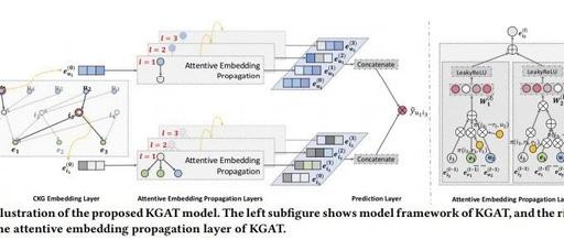 【论文笔记】用于推荐的知识图注意力网络—KGAT