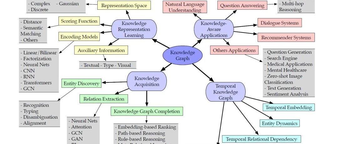 最新「知识图谱」综述论文: 表示学习、知识获取与应用,27页pdf254篇文献详述Knowledge Graphs技术趋势