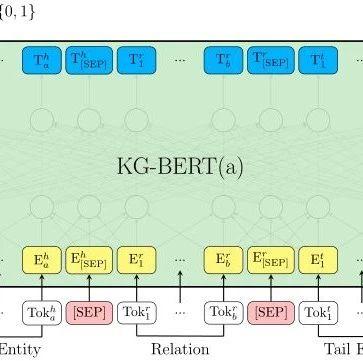 【论文笔记】基于BERT的知识图谱补全