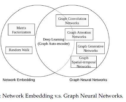 图神经网络(Graph Neural Networks,GNN)综述