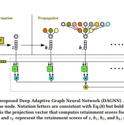 【KDD2020】更深的图神经网络,Towards Deeper Graph Neural Networks