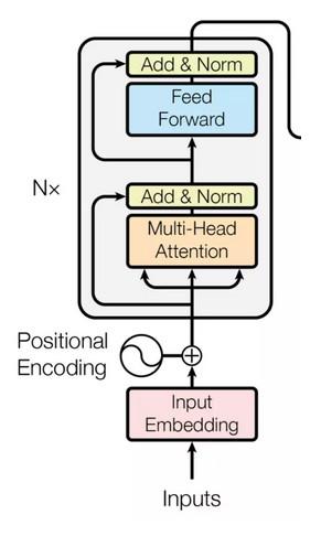 谷歌最强 NLP 模型 BERT 解读