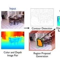 【综述】3D数据分类深度学习方法综述,25页论文带你全面了解最新进展