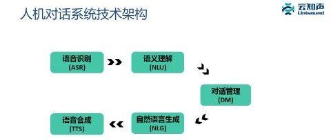 刘升平   基于知识图谱的人机对话系统