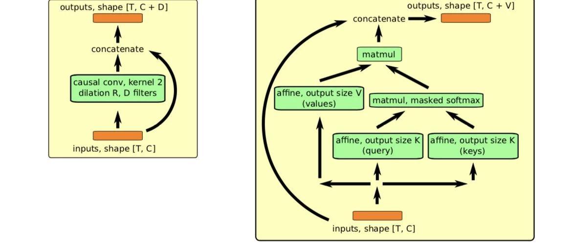 meta learning 17年:MAML SNAIL